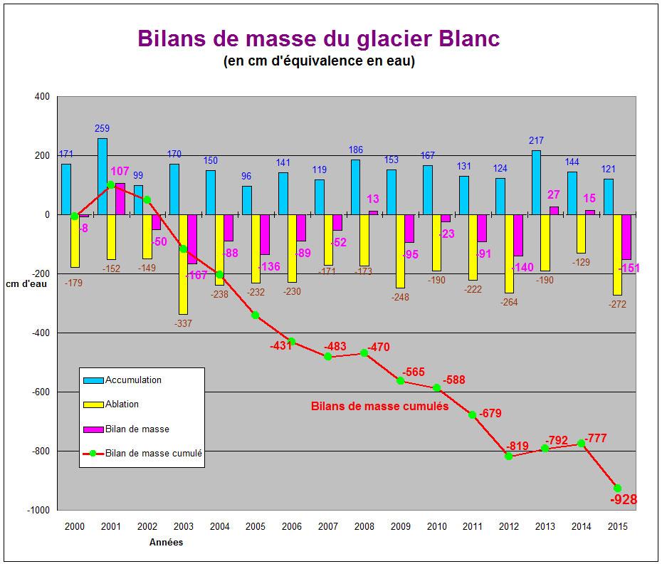 diagramme-2000-2015.jpg