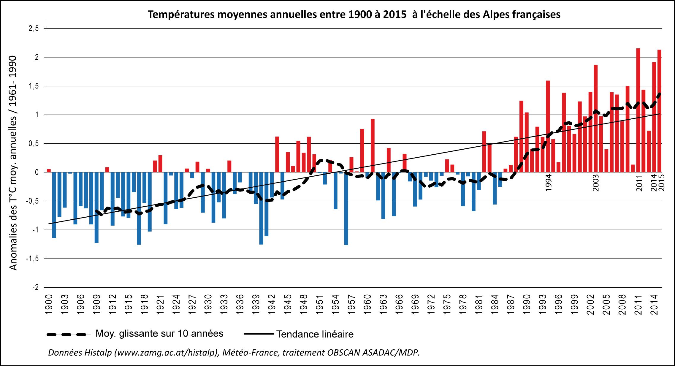 Indicateur du r chauffement dans les alpes fran aises - Indice national des salaires du btp ...