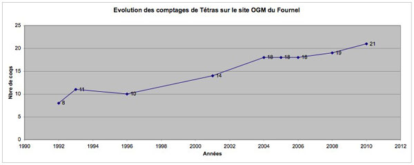 2012-01-tetras-comptages