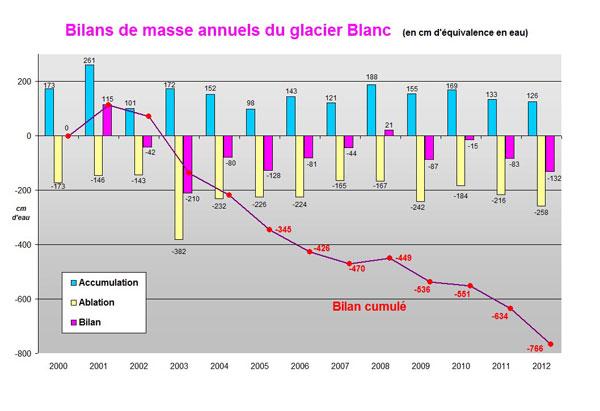 2012-graph-masse-gl-blanc-w