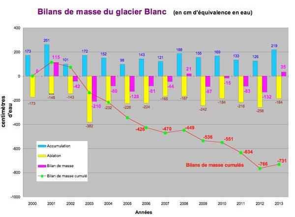 2013-10-graph-glacierblanc