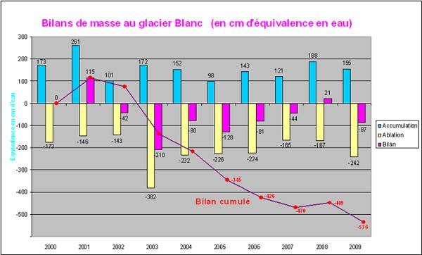 2009-11-graph-gl-blanc