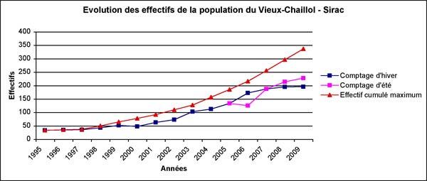 2010-graph-evol-ibex-champs