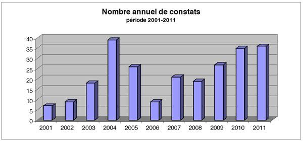 2012-02-grah-constats