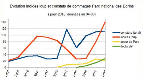 Evolution indices loup et constats de dommages PNE - au 4-09-2018