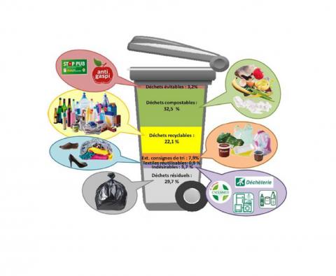 Contenu de poubelles de 17 communes de Guillestrois et du Pays des Ecrins (c) SMITOMGA