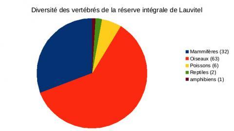 Graph Diversité Faune Réserve intégrale du Lauvitel - graph Parc national des Ecrins