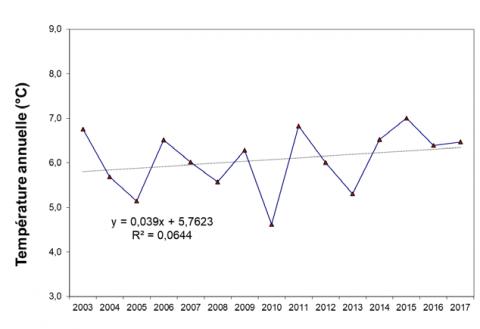Evolution des températures au Lauvitel ©PNE