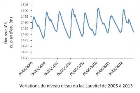 Evolution du niveau d'eau de 2005 à 2013 ©D. Dumas