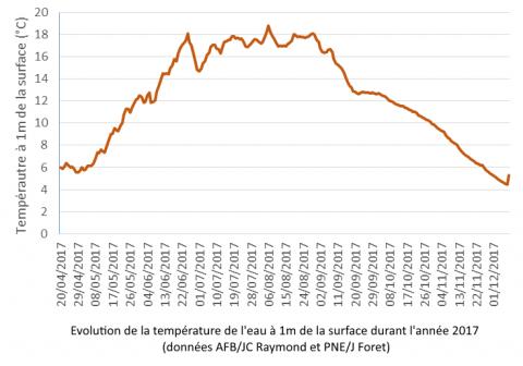 Evolution des températures 2017 ©D. Dumas