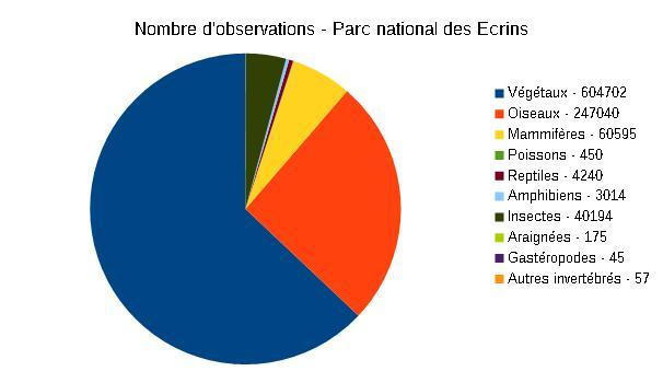 2015-graph-observations-parc-national-ecrins