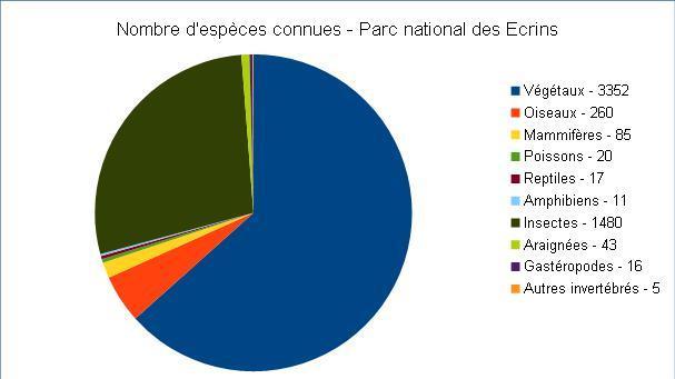2015-graph-taxons-parc-national-ecrins