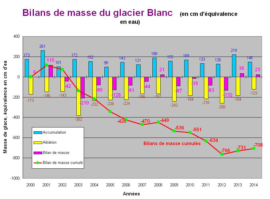 graphique Bilan de masse glacier Blanc © Parc national des Ecrins