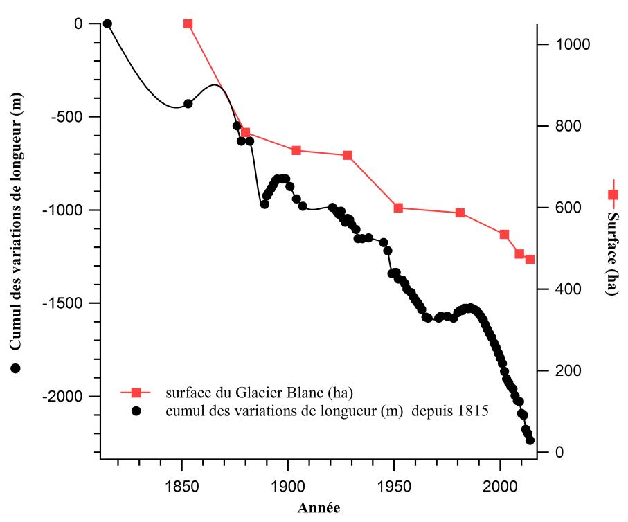 Evolution de la surface du Glacier Blanc depuis 1853 et de sa longueur depuis l'extension maximale du Petit Age de glace de 1815.