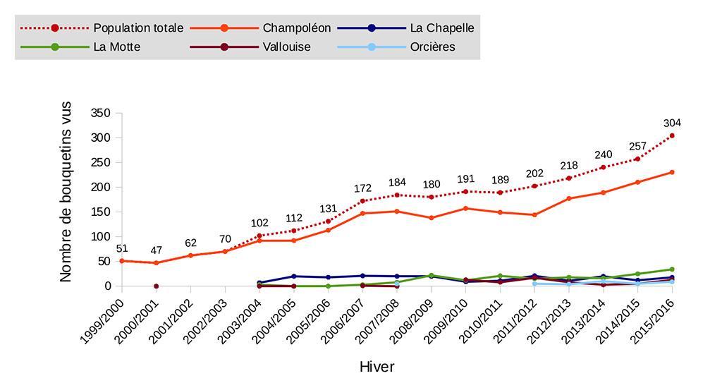 graph comptages hiver bouquetins Champsaur-Valgaudemar