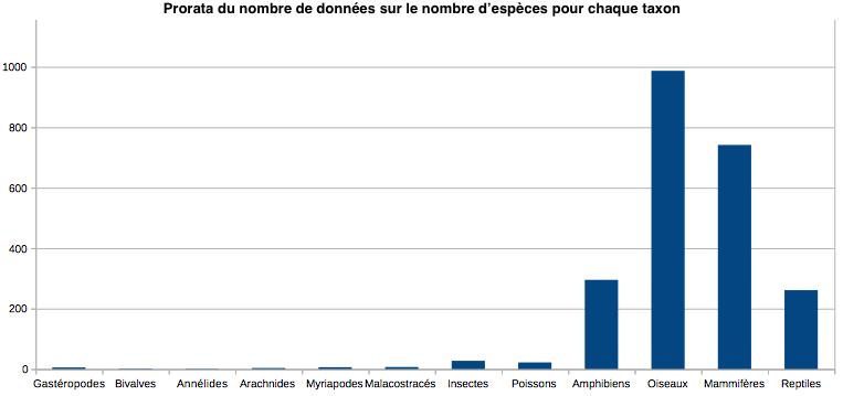 Nombre de données - espèce pour les différents taxons -Parc national des Écrins