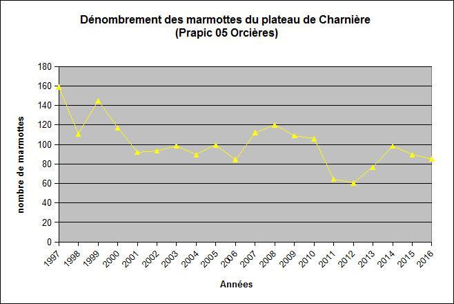 Graph évolution population marmottes Prapic © M.Francou - Parc national des Écrins