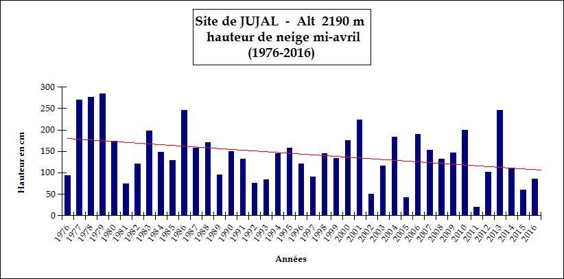 Graphique mesure neige Jujal - 1976-2016 - Parc national des Écrins