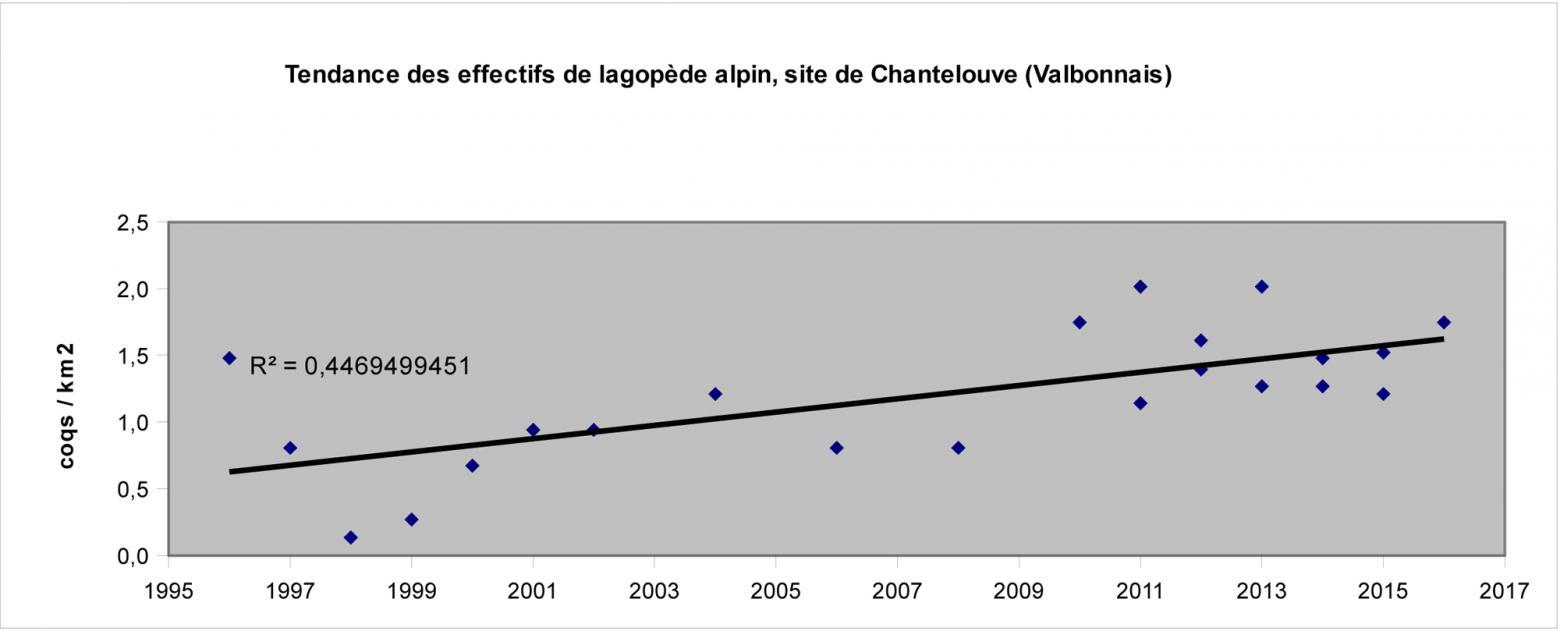 graphique lagopèdes - Chantelouve - Parc national des Ecrins