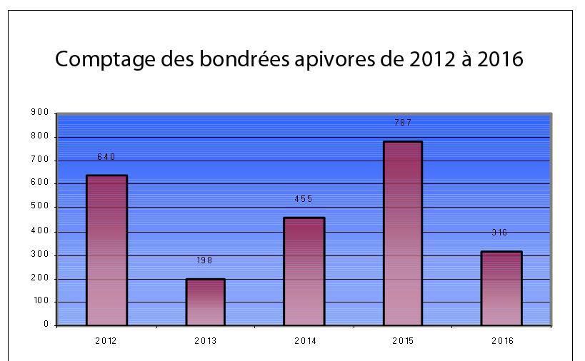 Résultat des comptages bondrées dans l'Embrunais - 2012 à 2016 - Parc national des Ecrins