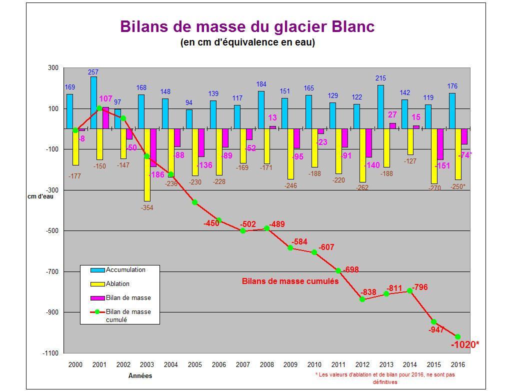 août 2016-premier relevé ablation glacier Blanc - diagramme provisoire