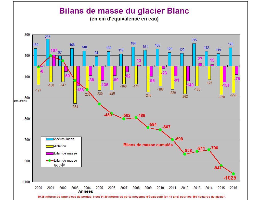 Diagramme glacier Blanc 2016 - Parc national des Écrins