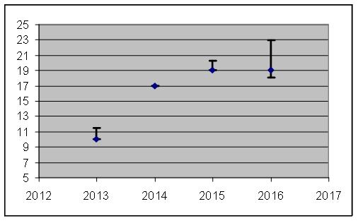 Evolution des effectifs de lièvre variable estimés sur la zone d'étude de Mikéou - Parc national des Ecrins