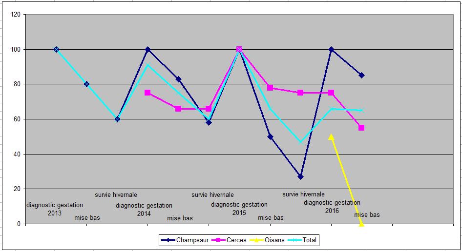 Evolution en pourcentage de la fécondité, des mises bas et du recutement des femelles de Bouquetin des Ecrins