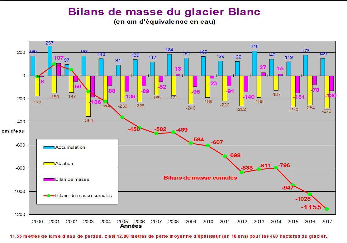 Bilan masse glacier Blanc, 2017 - Diagramme Parc national des Écrins - M.Bouvier