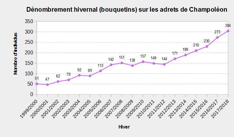 résultat comptage ibex 2017/2018 champsaur - Parc national des Écrins