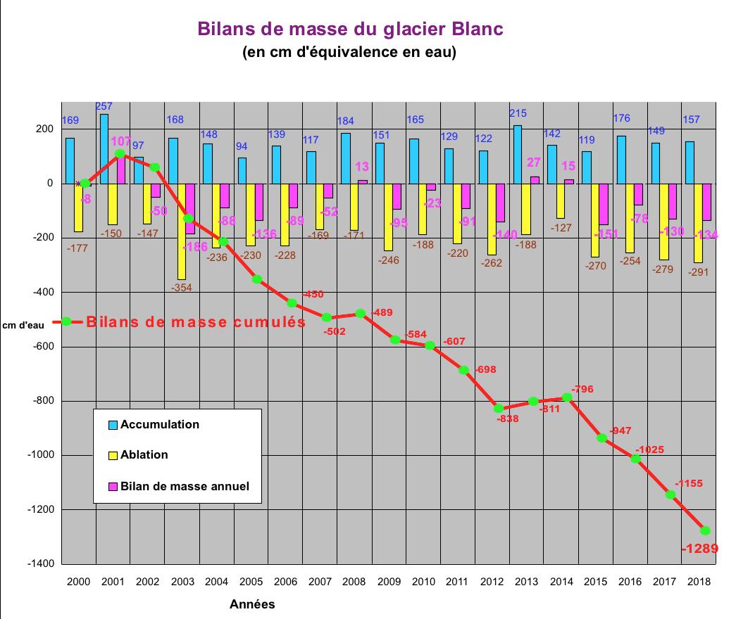 graphique 2018 - glacier Blanc - PNE
