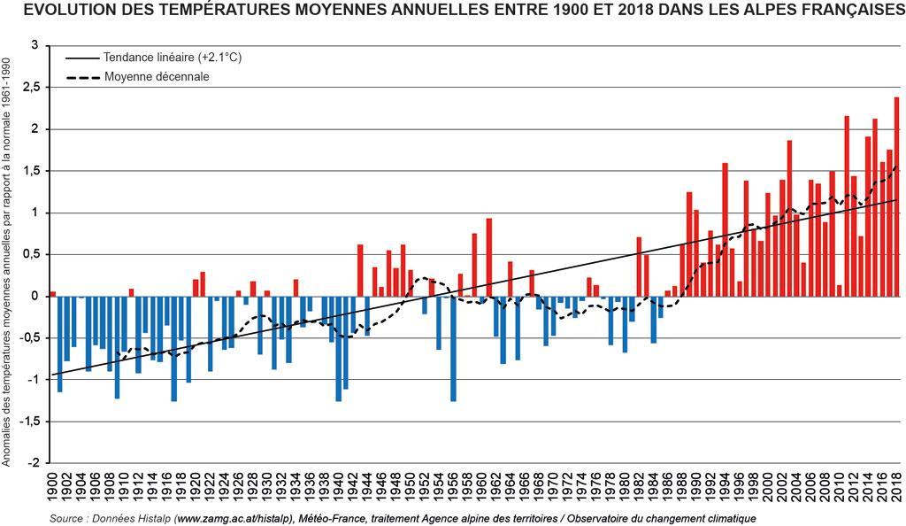 températures-1900-2018 dans les Alpes françaises