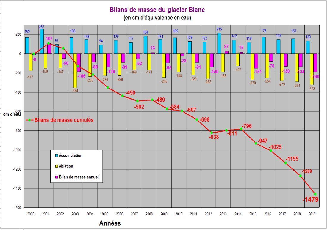 Evolution bilans de masse du glacier Blanc (en cm d'équivalence en eau) - 2019- Parc national des Ecrins