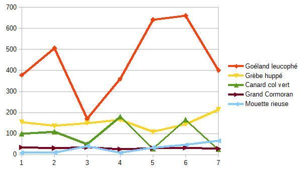 Comptages wetlands interational à serre ponçon - 2014-2020