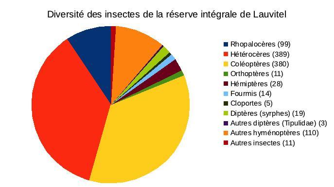 2020 - Diversité insectes réserve intégrale Lauvitel - graph Parc national des Ecrins