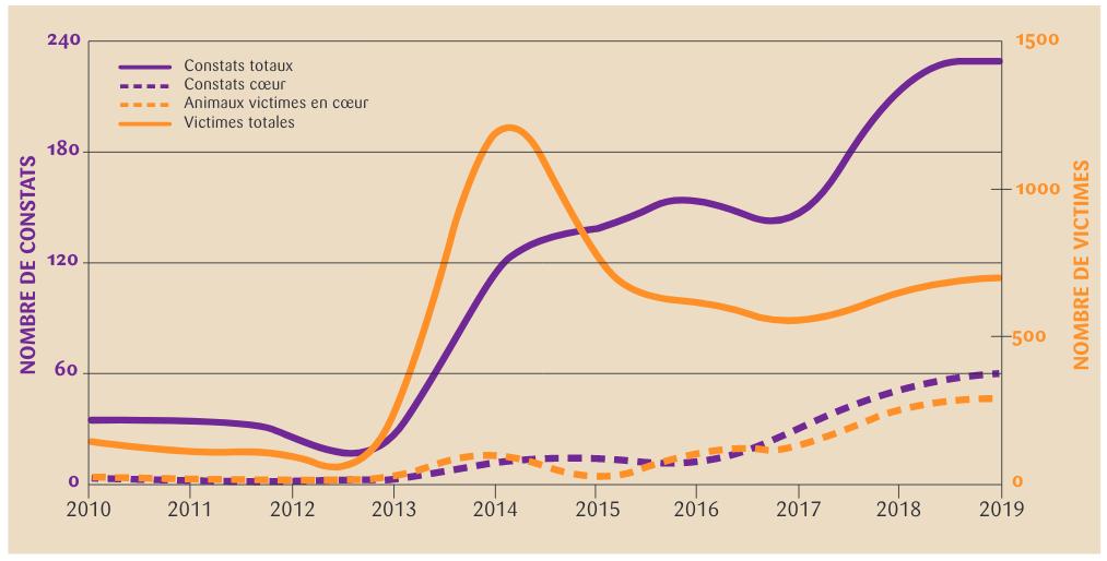 Graphique évolution des constats de prédation entre 2010 et 2019 - Parc national des Ecrins