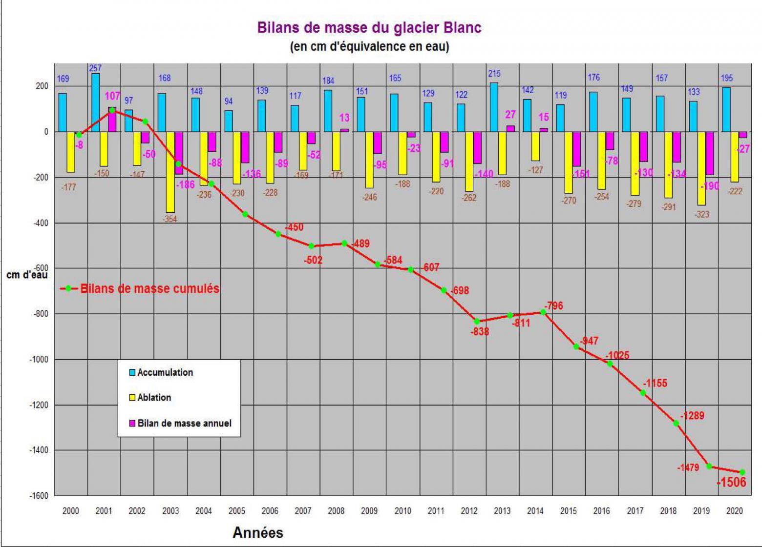 Bilan de masse du glacier Blanc 2000 - 2020 © Parc national des Ecrins