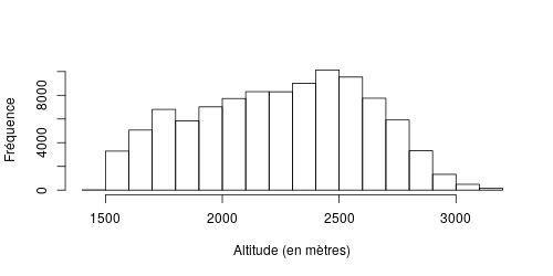 Nombre d'observations par tranche d'altitude